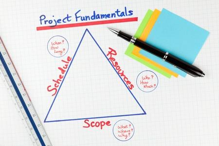 Projekt-Management-Grundlagen-Diagramm
