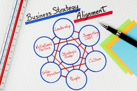 Business Strategy Alignment Methodology Diagram photo