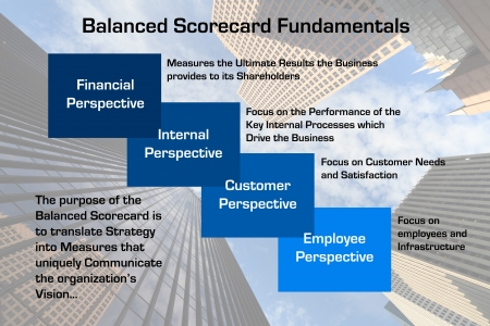 Diagram depicting the fundamentals of the Balanced Scorecard process with downtown skyscraper business image in background