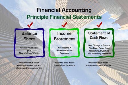 obligaciones: Diagrama que representa los principios de contabilidad financiera con la imagen comercial del centro de rascacielos en segundo plano