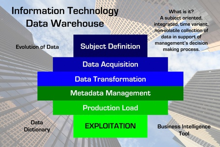 Diagram of a Information Technology Data Warehouse methodology with downtown business skyscraper image in the background