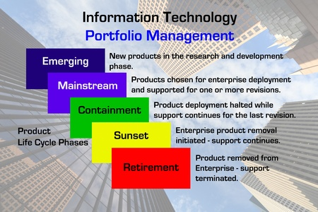 Diagram of a Information Technology Portfolio Management methodology with downtown business skyscraper image in the background