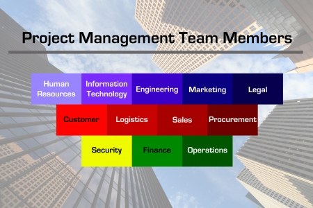 Diagram depicting some of the potential members of a business project management team with a downtown business skyscraper image in the background  Stock Photo