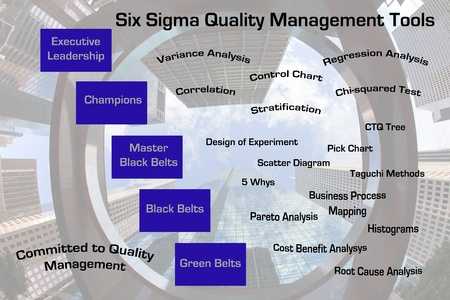 mentors: Six Sigma diagram depicting various quality management tools available   Stock Photo