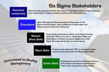 stakeholders: Six Sigma Stakeholders Diagram with downtown business skyscrapers image in the background