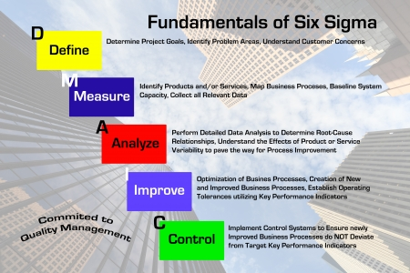 fundamentals: Diagram depicting the fundamentals of the Six Sigma Quality Management process with downtown skyscraper business image in background  Stock Photo