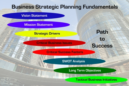 Strategic Planning Fundamentals Diagram with downtown business skyscraper image in the background