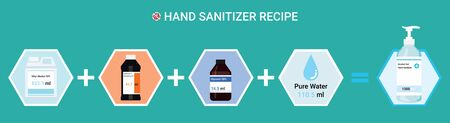 Homemade hand sanitizer recipes vector concept. Ingredients for prepare sanitizer ethyl alcohol, hydrogen peroxide, glycerin and water. Protective measures from virus covid-19 coronavirus or flu 矢量图像