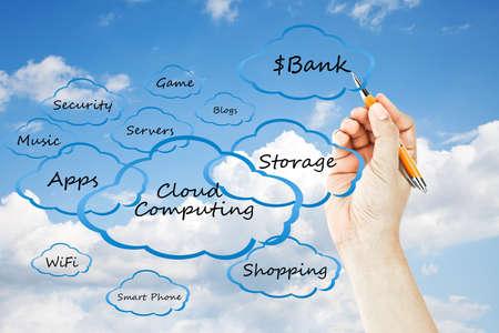 Hand drawing cloud Computing photo