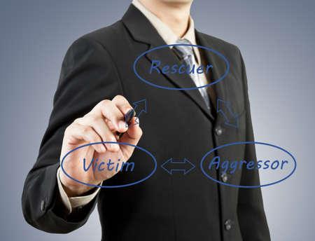 aggressor: businessman hand drawing rescuer victim aggressor concept