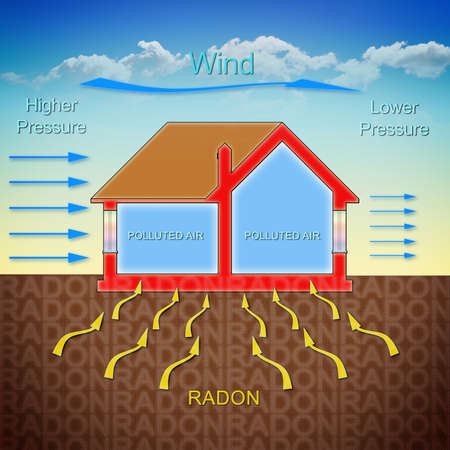 How radon gas enters into our homes because of the wind pressure - concept illustration with a cross section of a building 스톡 콘텐츠