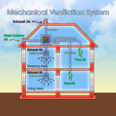 Centralized mechanical extraction system scheme, most commonly known as Mechanical Extraction Ventilation (MEV) for indoor air quality - concept image with architectural cross section and diagram of operation.