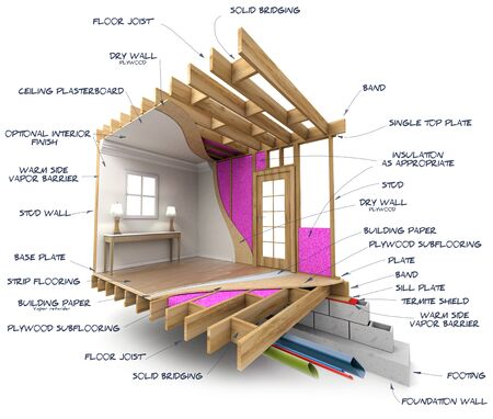 Architecture rendering of a home interior showing tubing, isolation, structure, etc.. with the technical names handwritten Imagens