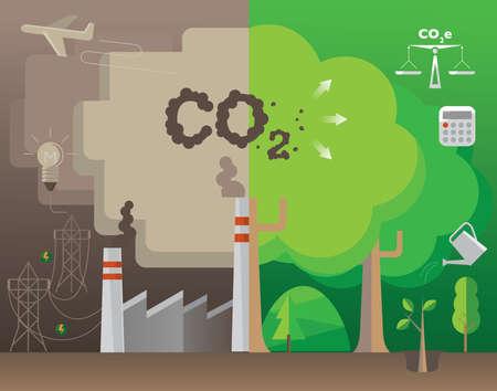 Infographie du concept de compensation carbone : plantation d'arbres pour absorber le CO2 en compensation de la même quantité produite.