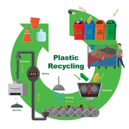 Schema illustrativo del processo di riciclaggio della plastica