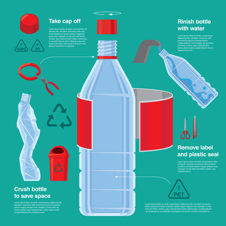 Infographic of steps of recycling plastic bottle