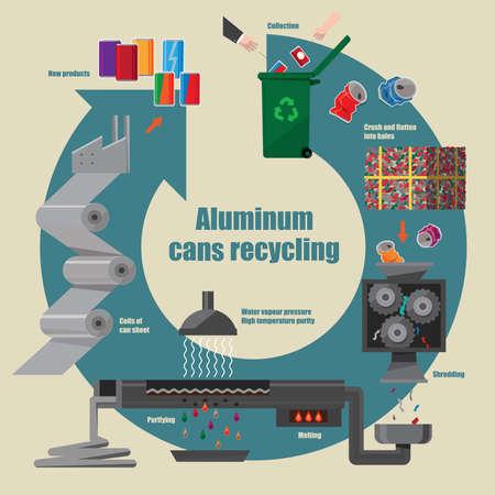 Illustrative diagram of aluminium cans recycling process