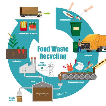 Illustrative diagram of food waste recycling process Иллюстрация