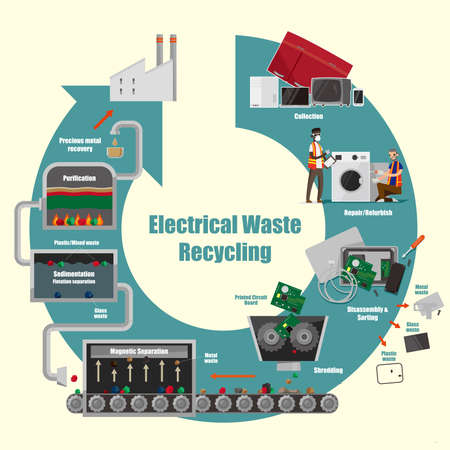 Illustrative diagram of electrical waste recycling process