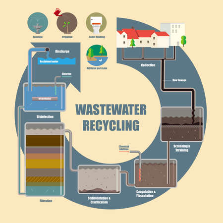 Illustrative diagram of wastewater recycling process