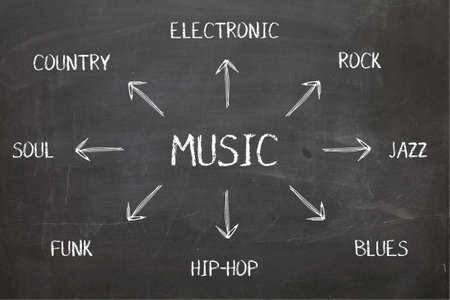 hardrock: Music Diagram on Blackboard