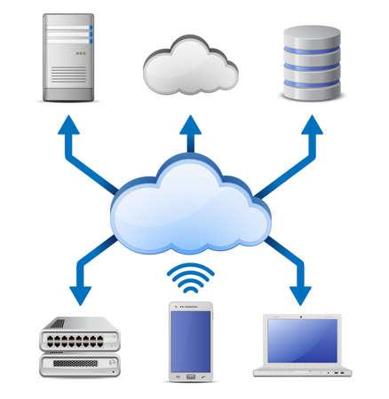 クラウド コンピューティング ネットワークに接続されているクラウド コンピューティング概念サーバー、データベース、ラップトップ