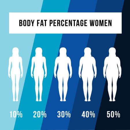 percentuale di grasso corporeo donna progetta concetto vettore donna diete ed esercizi prima e dopo dal grasso al fitness