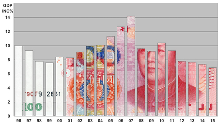 upvaluation: GDP increase percentage of China from 1996 to 2015 Stock Photo
