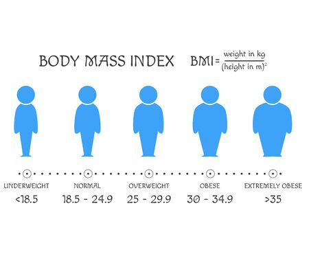 BMI concept. Body shapes from underweight to extremely obese. Weight loss. Silhouettes with different obesity degrees. Human icons show process of losing weight. Slimming stages. Vector EPS8
