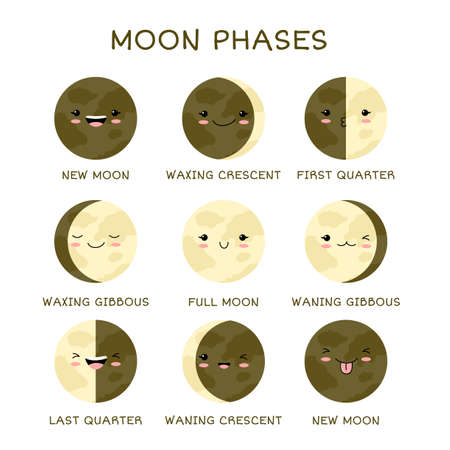 Learning moon phases. Moon Phase Print. Educational Posters with Lunar phases. Card For Kids. Collection of cute moons with emoji faces.