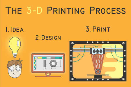 printing stages on 3D printer on a colored background. flat style