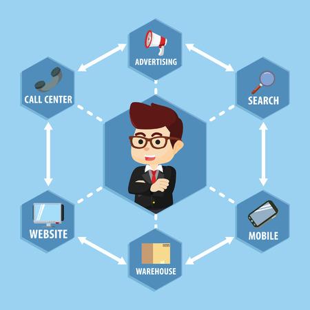 retailing: Omni channel concept business Illustration