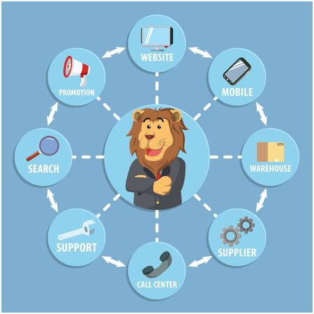 business lion circle omni channel