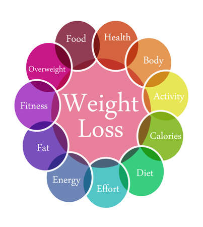 Color diagram illustration of Weight Loss