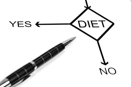 health answers: Yes or No to choose Diet