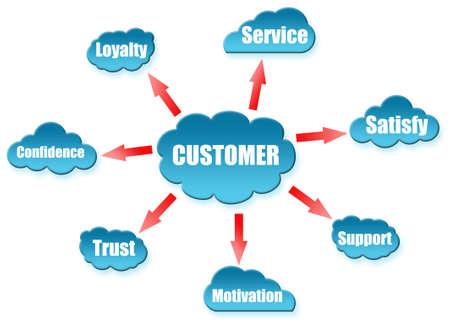 servicio al cliente: Cliente palabra sobre el r�gimen de la nube Foto de archivo