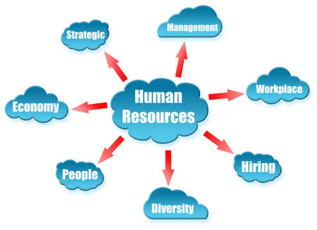 Human Resources word on cloud scheme photo