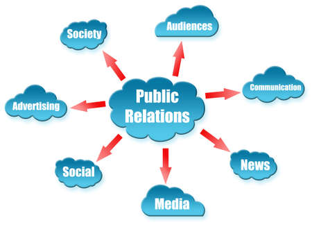Public Relations word on cloud scheme photo