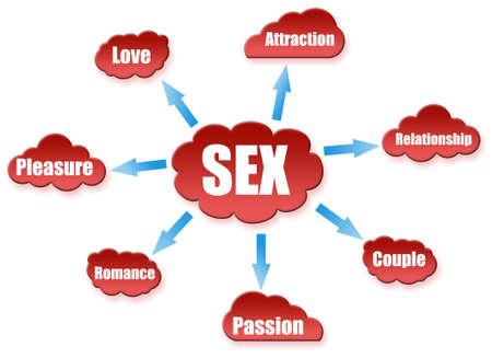 Palabra sexo en el esquema de nubes