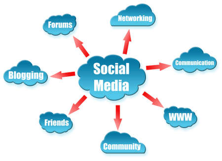 Social Mediaword on cloud scheme Stock Photo - 11615091