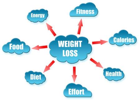 weight loss plan: Peso parola relativa al regime di nuvola Archivio Fotografico