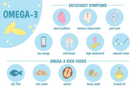 Medical infographics. Omega-3. Symptoms of deficiency. Omega-3 rich foods: oily fish, linseed oil, Chia seeds, walnuts, hemp seed. Vector illustration.