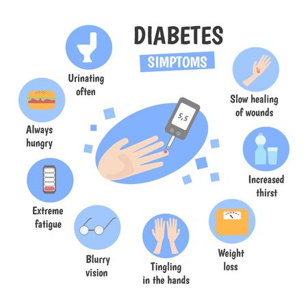 Medical infographics symptoms of diabetes. Vector illustration.