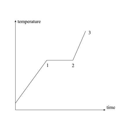 Temperature graph icon
