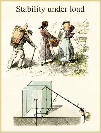 Physics laws: stability under load, vintage images from an ancient Physics book explaining clearly the physical concept
