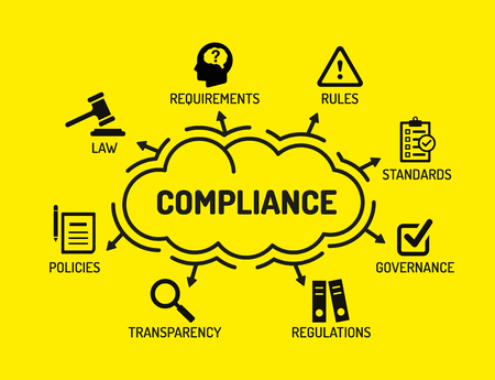 categorized: Compliance. Chart with keywords and icons on yellow background