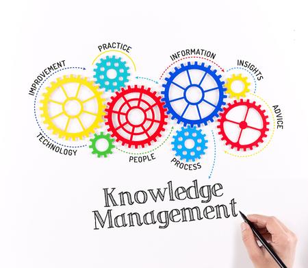Gears und Knowledge Management-Mechanismus Standard-Bild