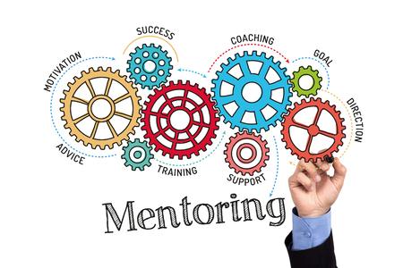 Toestellen en Mentoring mechanisme op Whiteboard