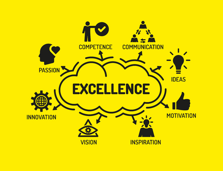 Excellence. Chart with keywords and icons on yellow background
