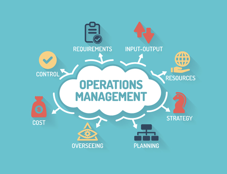 Operations Management - Chart with keywords and icons - Flat Design